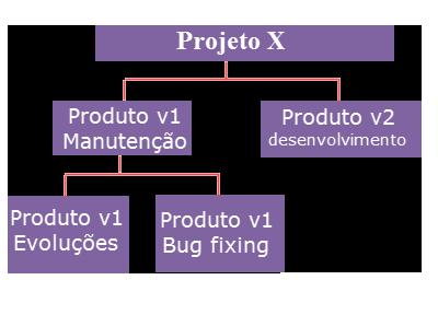 projeto organizational - gerenciador de projetos